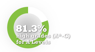 81.3% high grades (A*-C) for A Levels