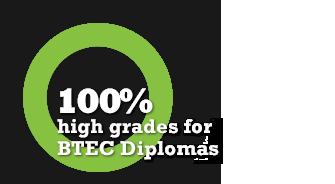 100% high grades for BTEC Diplomas