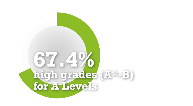 67.4% high grades (A*-B) for A Levels